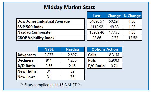 midday stats May 13