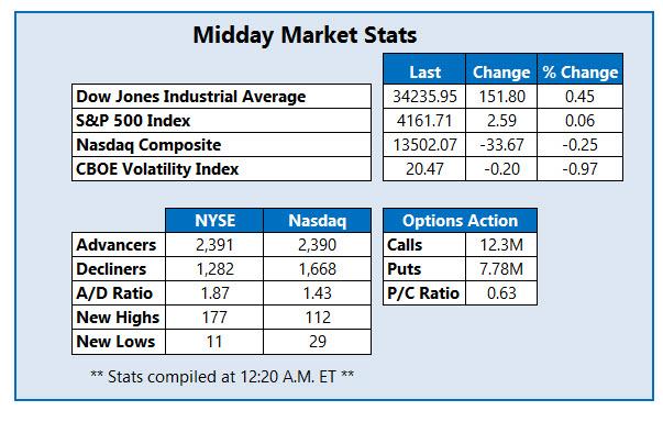 midday stats may 21