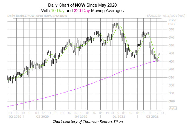 NOW Chart May 24