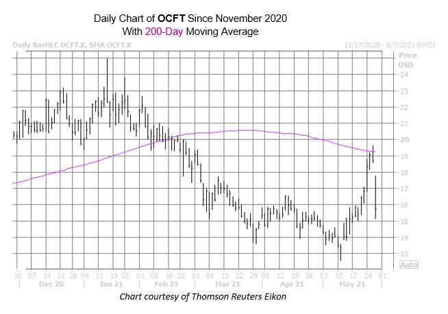 OCFT chart may 27