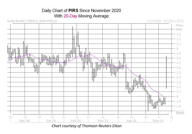 PIRS Chart May 25