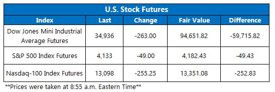 Futures Chart May 11