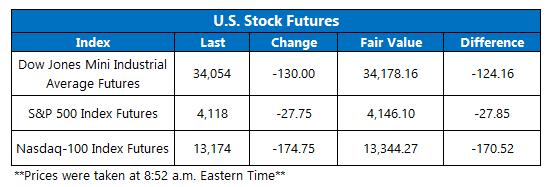 Futures Chart May 12
