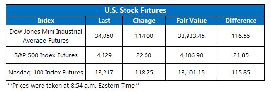 Futures Chart May 14