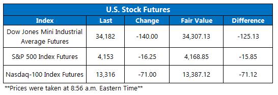 Futures Chart May 17