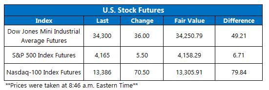 Futures Chart May 18