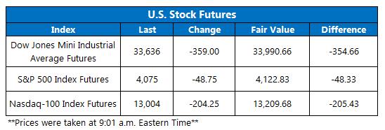 Futures Chart May 19