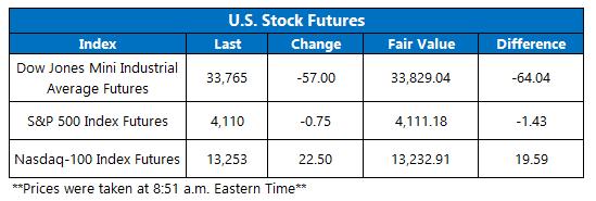 Futures Chart May 20