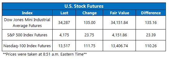 Futures Chart May 24