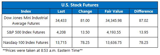 Futures Chart May 25