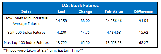 Futures Chart May 26