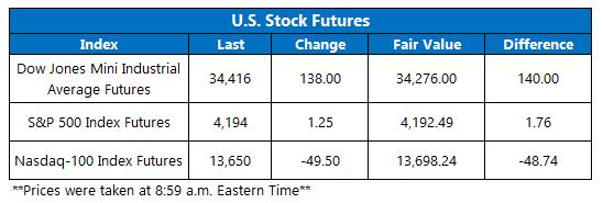 Futures Chart May 27