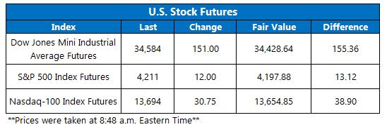Futures Chart May 28