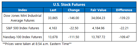 Futures Chart May 4