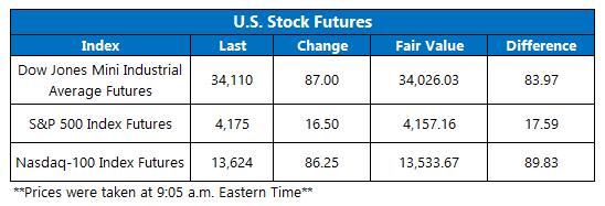 Futures Chart May 5