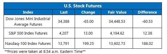 Futures Chart May 7
