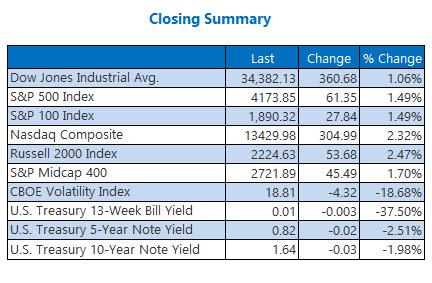 closing endex summary may 14