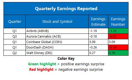 earnings may 14