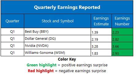 earnings may27