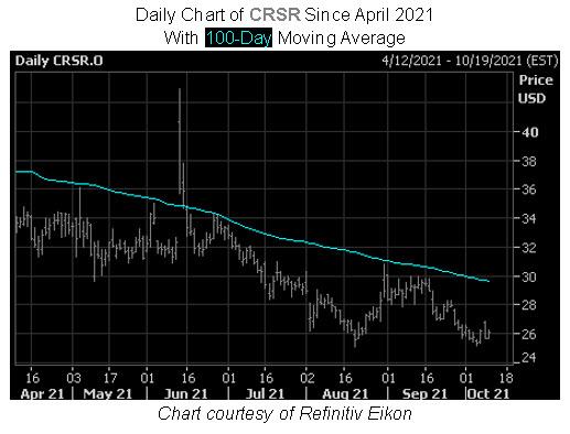 CRSR Stock Chart