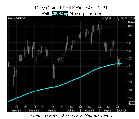 FAST Stock Chart