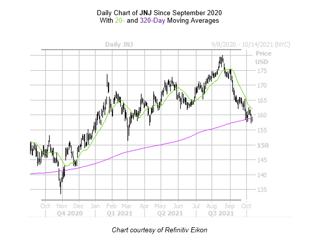 JNJ Chart October 13