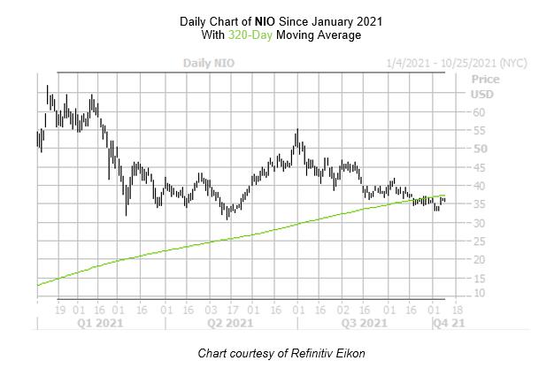 NIO Chart October 11