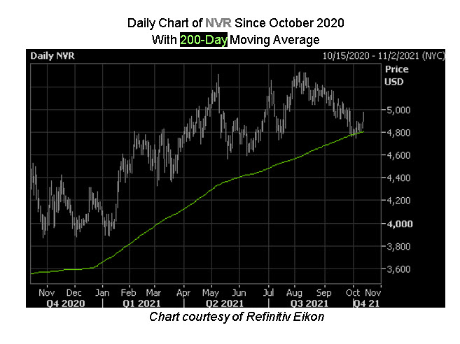NVR Stock Chart