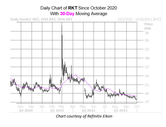 rkt chart oct 1