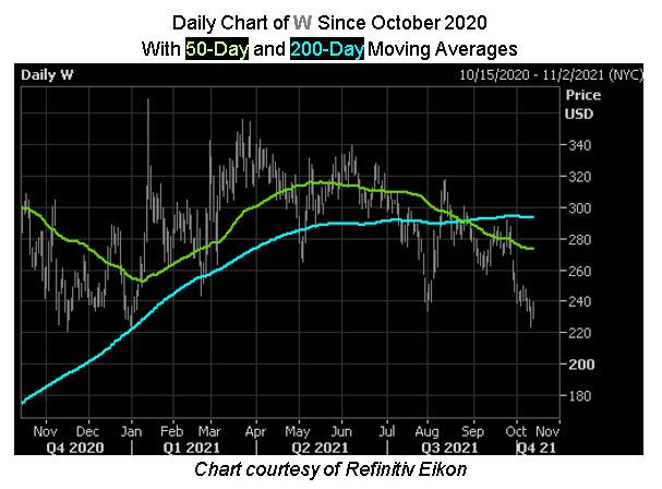 W stock chart