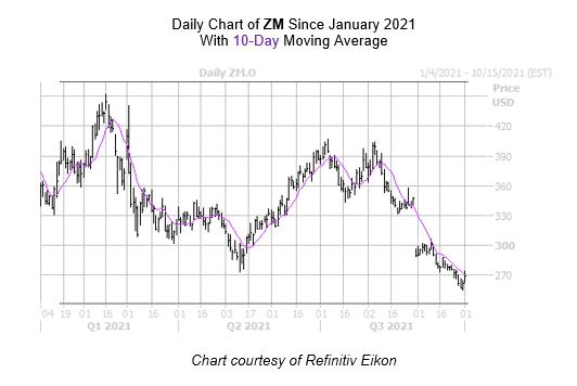 ZM Chart October 1