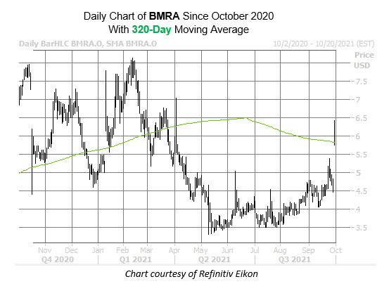 bmra chart oct 1