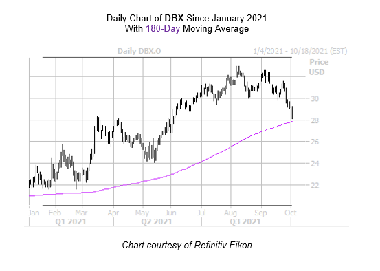 DBX Chart October 4