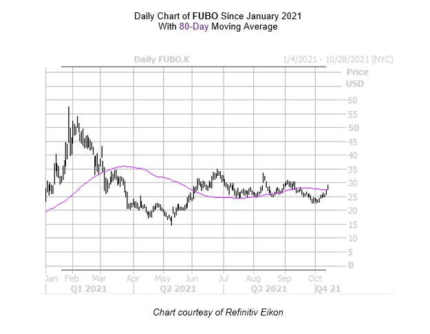FUBO Chart October 14