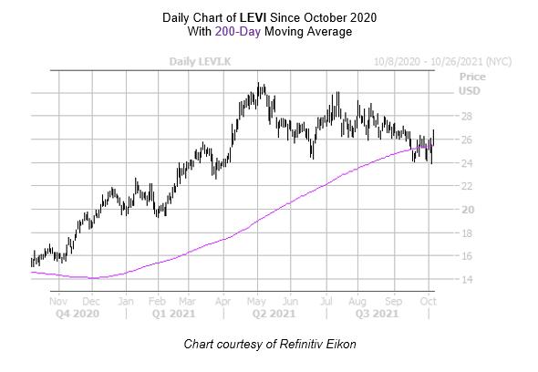 LEVI chart October 7