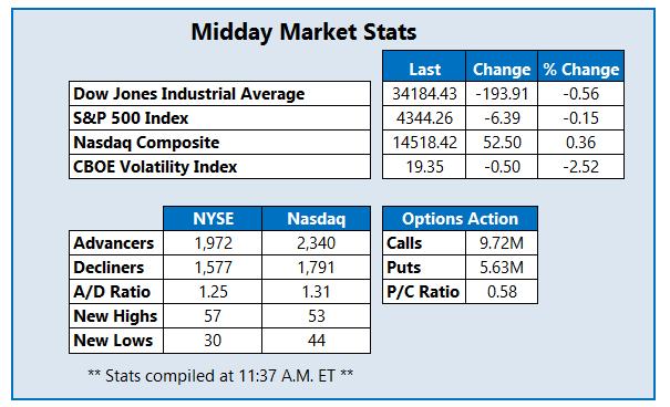 Midday Market Stats October 13