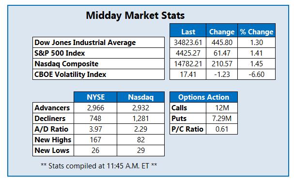 Midday Market Stats October 14