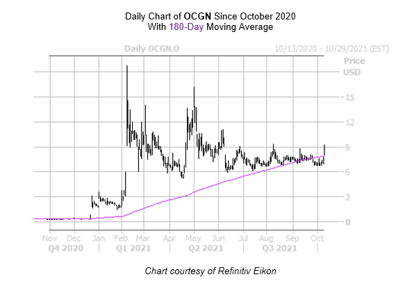OCGN Chart October 12
