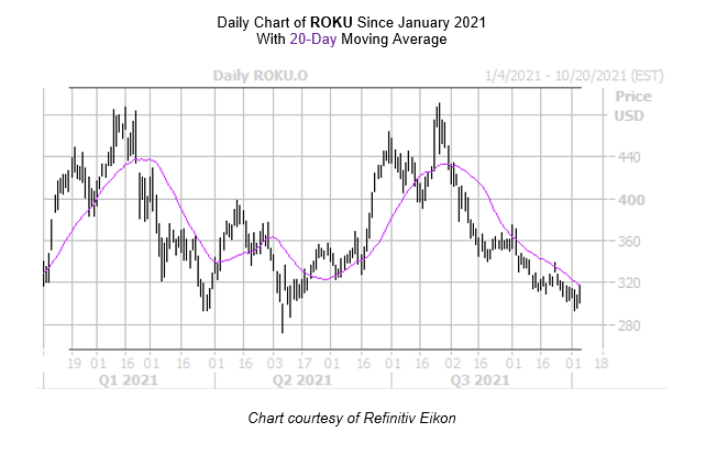 ROKU Chart October 6