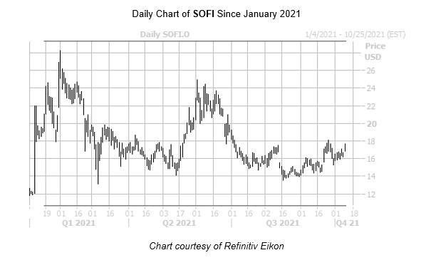 SOFI Stock October 11