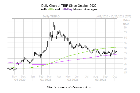 TRIP Chart October 8