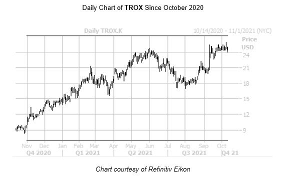 TROX Chart October 13