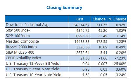 closing index oct 5