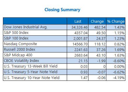 closing indexes oct 1