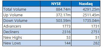 NYSE Nasdaq 1006