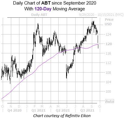 ABT 0928