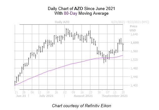 AZO Chart 2 September 20