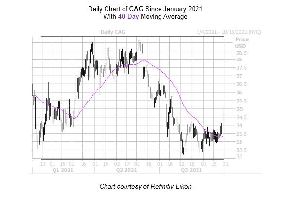 CAG Chart September 29