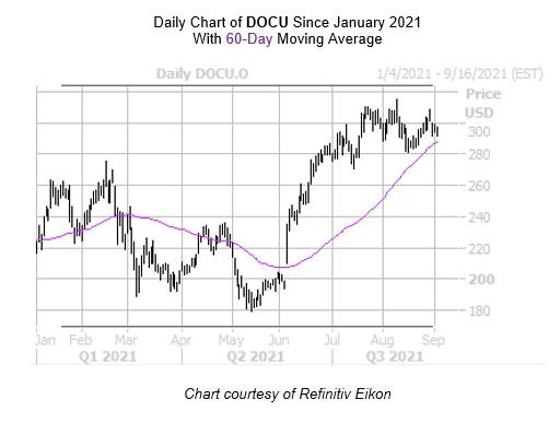 DOCU Chart September 2