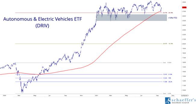 DRIV ETF EV